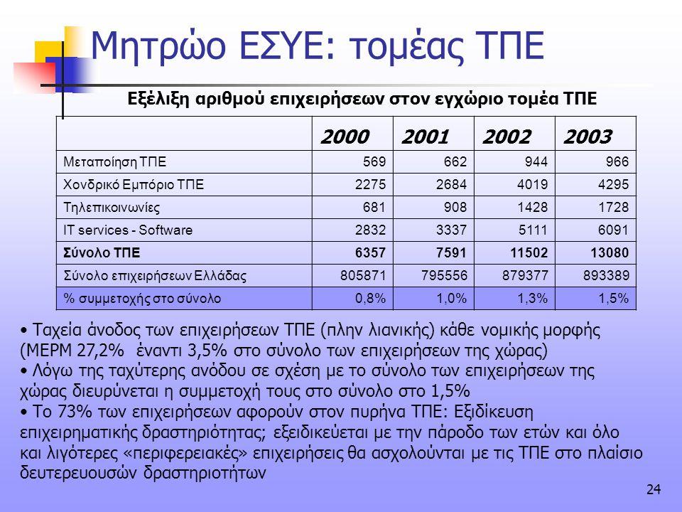 24 Μητρώο ΕΣΥΕ: τομέας ΤΠΕ 2000200120022003 Μεταποίηση ΤΠΕ569662944966 Χονδρικό Εμπόριο ΤΠΕ2275268440194295 Τηλεπικοινωνίες68190814281728 IT services