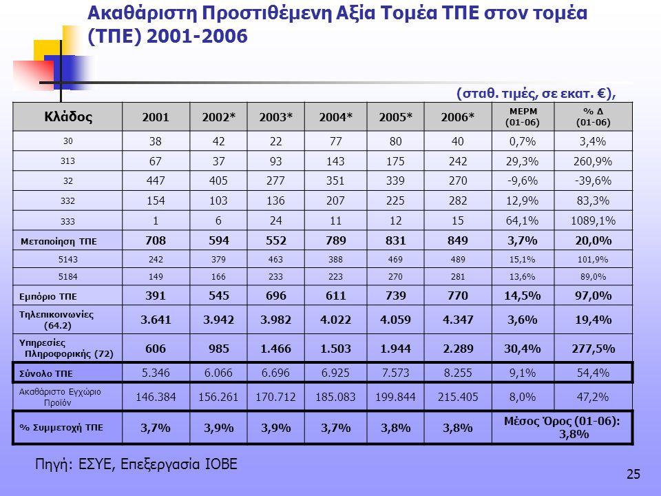 25 Ακαθάριστη Προστιθέμενη Αξία Τομέα ΤΠΕ στον τομέα (ΤΠΕ) 2001-2006 Κλάδος 20012002*2003*2004*2005*2006* ΜΕΡΜ (01-06) % Δ (01-06) 30 3842227780 40 0,