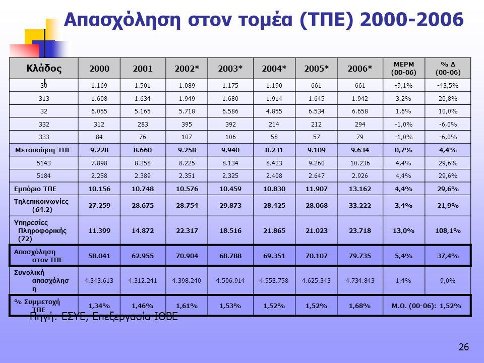 26 Απασχόληση στον τομέα (ΤΠΕ) 2000-2006 Κλάδος 200020012002*2003*2004*2005*2006* ΜΕΡΜ (00-06) % Δ (00-06) 30 1.1691.5011.0891.1751.190661 -9,1%-43,5%