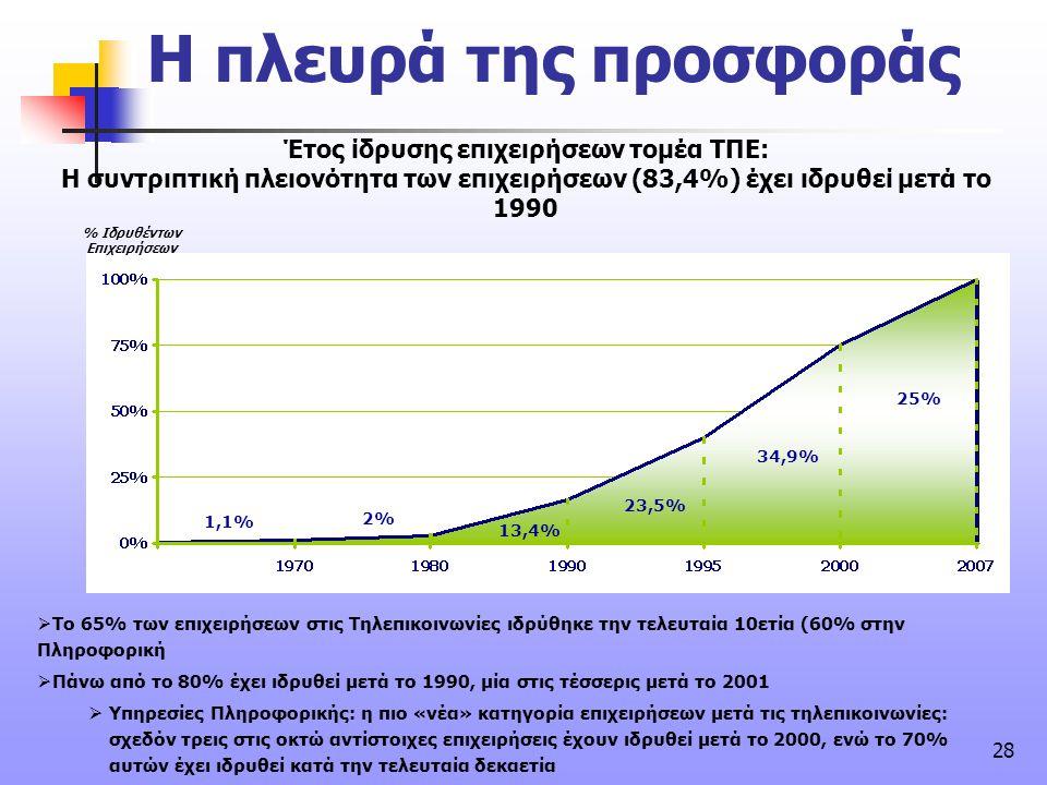28 Έτος ίδρυσης επιχειρήσεων τομέα ΤΠΕ: Η συντριπτική πλειονότητα των επιχειρήσεων (83,4%) έχει ιδρυθεί μετά το 1990  Το 65% των επιχειρήσεων στις Τη