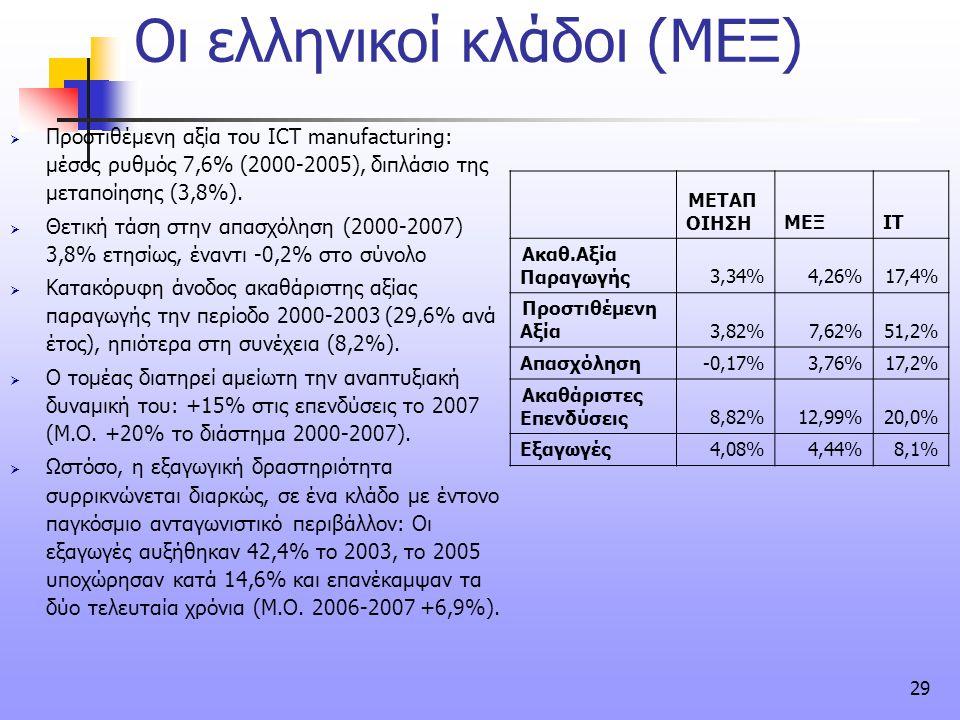 29 Οι ελληνικοί κλάδοι (ΜΕΞ)  Προστιθέμενη αξία του ICT manufacturing: μέσος ρυθμός 7,6% (2000-2005), διπλάσιο της μεταποίησης (3,8%).  Θετική τάση
