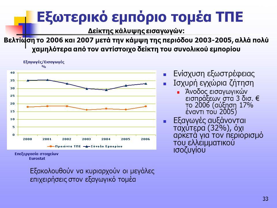33 Εξαγωγές/Εισαγωγές % συνέχεια Δείκτης κάλυψης εισαγωγών: Βελτίωση το 2006 και 2007 μετά την κάμψη της περιόδου 2003-2005, αλλά πολύ χαμηλότερα από