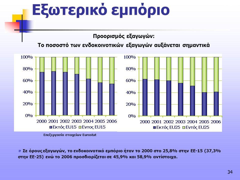 34 Εξωτερικό εμπόριο συνέχεια Προορισμός εξαγωγών: Το ποσοστό των ενδοκοινοτικών εξαγωγών αυξάνεται σημαντικά Σε όρους εξαγωγών, το ενδοκοινοτικό εμπό