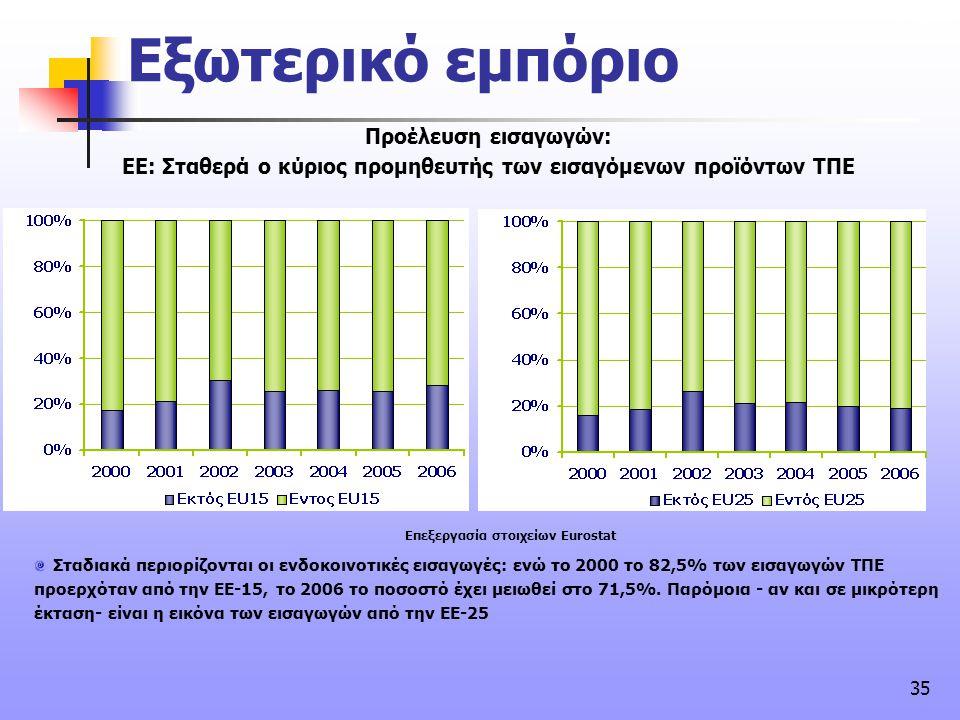 35 συνέχεια Προέλευση εισαγωγών: ΕΕ: Σταθερά ο κύριος προμηθευτής των εισαγόμενων προϊόντων ΤΠΕ Σταδιακά περιορίζονται οι ενδοκοινοτικές εισαγωγές: εν