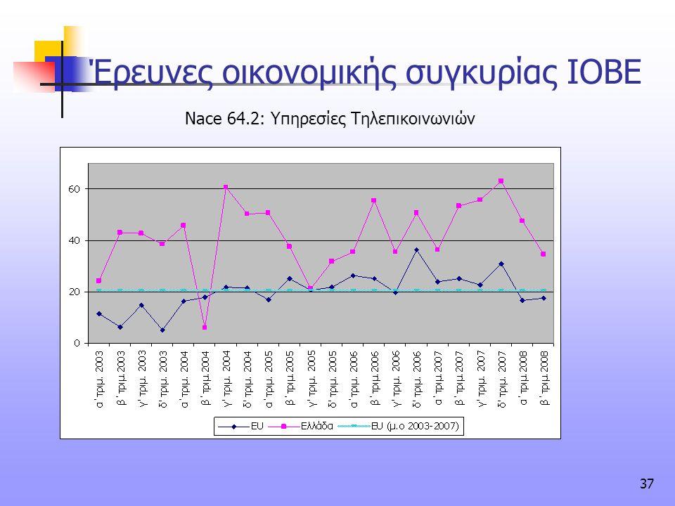 37 Έρευνες οικονομικής συγκυρίας ΙΟΒΕ Nace 64.2: Υπηρεσίες Τηλεπικοινωνιών