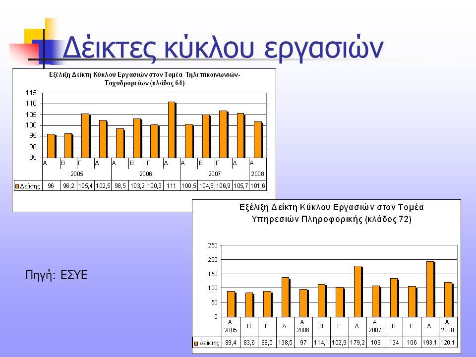 38 Δέικτες κύκλου εργασιών Πηγή: ΕΣΥΕ