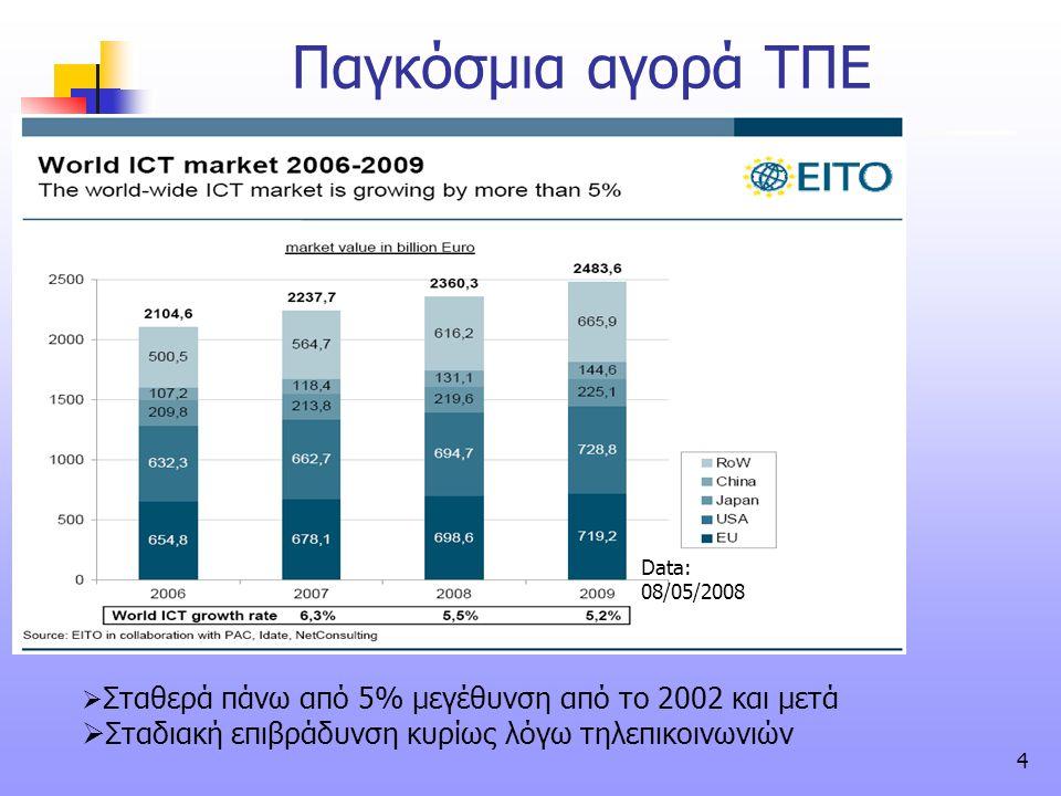 4 Παγκόσμια αγορά ΤΠΕ  Σταθερά πάνω από 5% μεγέθυνση από το 2002 και μετά  Σταδιακή επιβράδυνση κυρίως λόγω τηλεπικοινωνιών Data: 08/05/2008