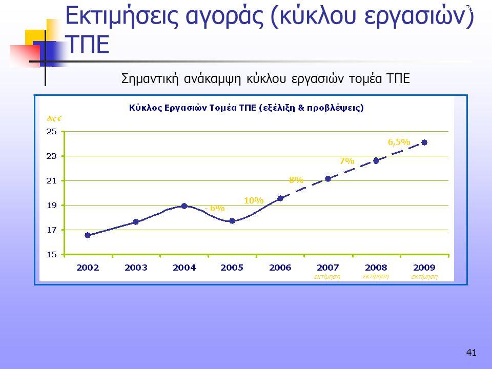 41 Σημαντική ανάκαμψη κύκλου εργασιών τομέα ΤΠΕ Εκτιμήσεις αγοράς (κύκλου εργασιών) ΤΠΕ συνέχεια δις € εκτίμηση - 6% 10% 8%8% 7% 6,5% εκτίμηση