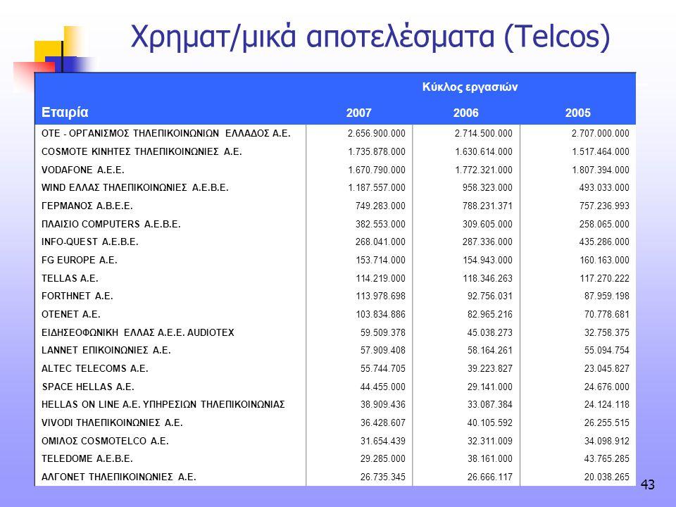 43 Χρηματ/μικά αποτελέσματα (Telcos) Κύκλος εργασιών Εταιρία 200720062005 ΟΤΕ - ΟΡΓΑΝΙΣΜΟΣ ΤΗΛΕΠΙΚΟΙΝΩΝΙΩΝ ΕΛΛΑΔΟΣ Α.Ε.2.656.900.0002.714.500.0002.707
