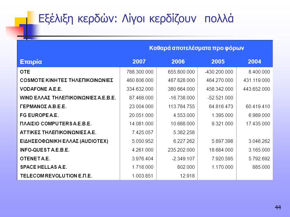 44 Εξέλιξη κερδών: Λίγοι κερδίζουν πολλά Καθαρά αποτελέσματα προ φόρων Εταιρία 2007 2006 20052004 ΟΤΕ788.300.000655.800.000-430.200.0008.400.000 COSMO