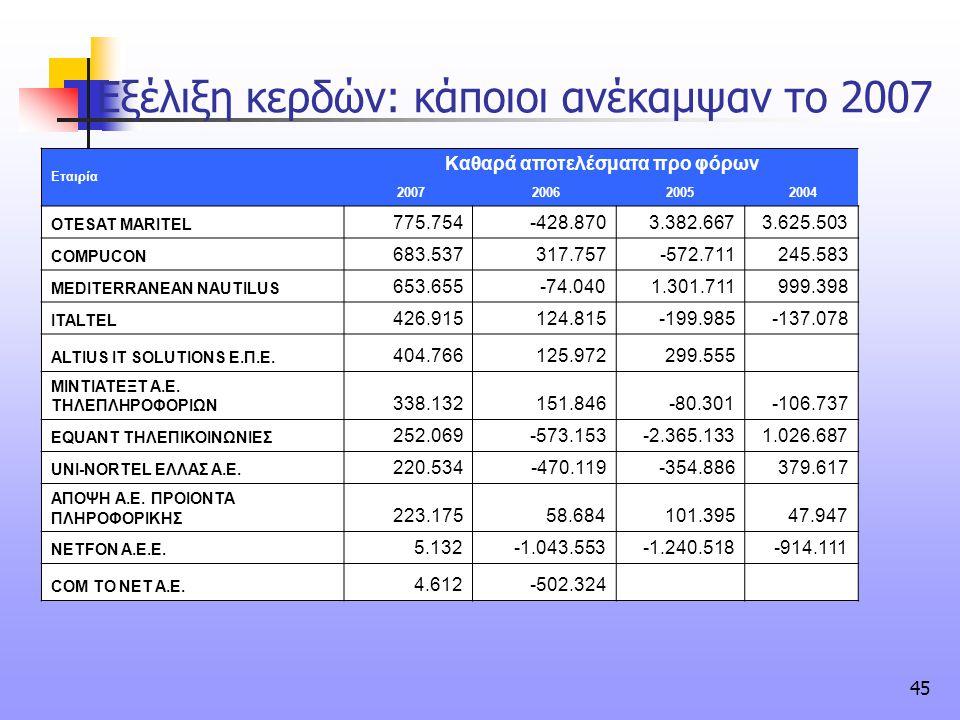 45 Εξέλιξη κερδών: κάποιοι ανέκαμψαν το 2007 Εταιρία Καθαρά αποτελέσματα προ φόρων 2007 20062005 2004 OTESAT MARITEL 775.754-428.8703.382.6673.625.503