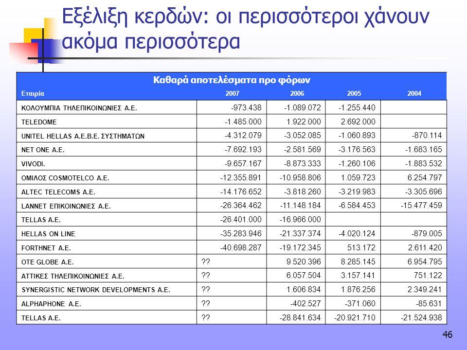 46 Εξέλιξη κερδών: οι περισσότεροι χάνουν ακόμα περισσότερα Καθαρά αποτελέσματα προ φόρων Εταιρία 2007 2006 2005 2004 ΚΟΛΟΥΜΠΙΑ ΤΗΛΕΠΙΚΟΙΝΩΝΙΕΣ Α.Ε. -