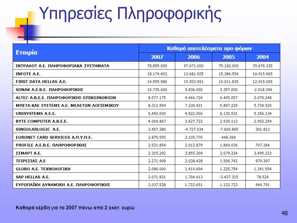48 Υπηρεσίες Πληροφορικής Εταιρία Καθαρά αποτελέσματα προ φόρων 2007200620052004 ΙΝΤΡΑΛΟΤ Α.Ε. ΠΛΗΡΟΦΟΡΙΑΚΑ ΣΥΣΤΗΜΑΤΑ78.895.00097.671.00075.182.00070.