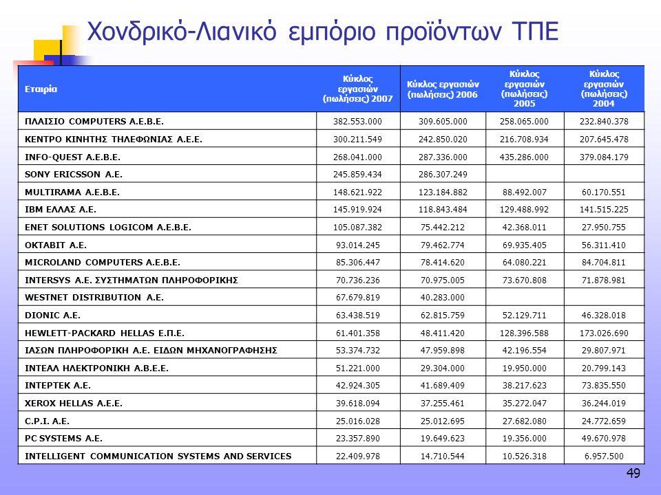 49 Χονδρικό-Λιανικό εμπόριο προϊόντων ΤΠΕ Εταιρία Κύκλος εργασιών (πωλήσεις) 2007 Κύκλος εργασιών (πωλήσεις) 2006 Κύκλος εργασιών (πωλήσεις) 2005 Κύκλ