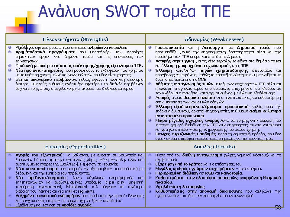 50 Ανάλυση SWOT τομέα ΤΠΕ
