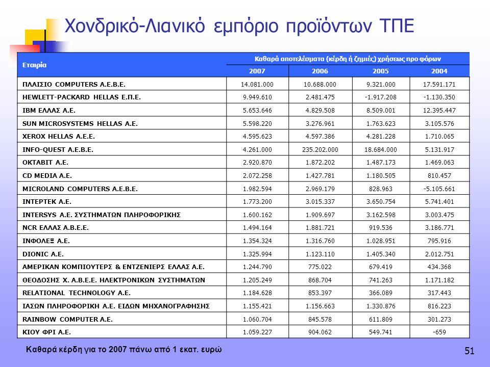 51 Εταιρία Καθαρά αποτελέσματα (κέρδη ή ζημιές) χρήσεως προ φόρων 2007200620052004 ΠΛΑΙΣΙΟ COMPUTERS Α.Ε.Β.Ε.14.081.00010.688.0009.321.00017.591.171 H