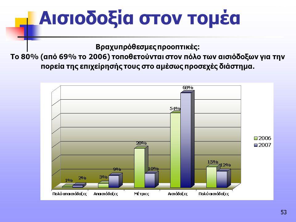 53 Βραχυπρόθεσμες προοπτικές: Tο 80% (από 69% το 2006) τοποθετούνται στον πόλο των αισιόδοξων για την πορεία της επιχείρησής τους στο αμέσως προσεχές
