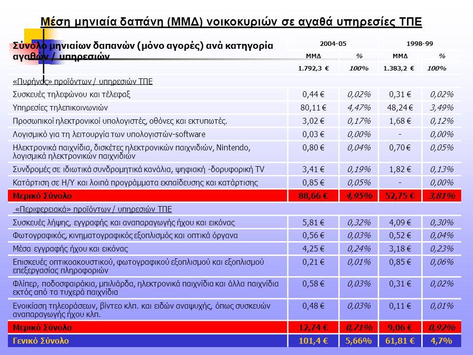 54 Σύνολο μηνιαίων δαπανών (μόνο αγορές) ανά κατηγορία αγαθών / υπηρεσιών 2004-051998-99 ΜΜΔ% % 1.792,3 €100%1.383,2 €100% «Πυρήνας» προϊόντων / υπηρε
