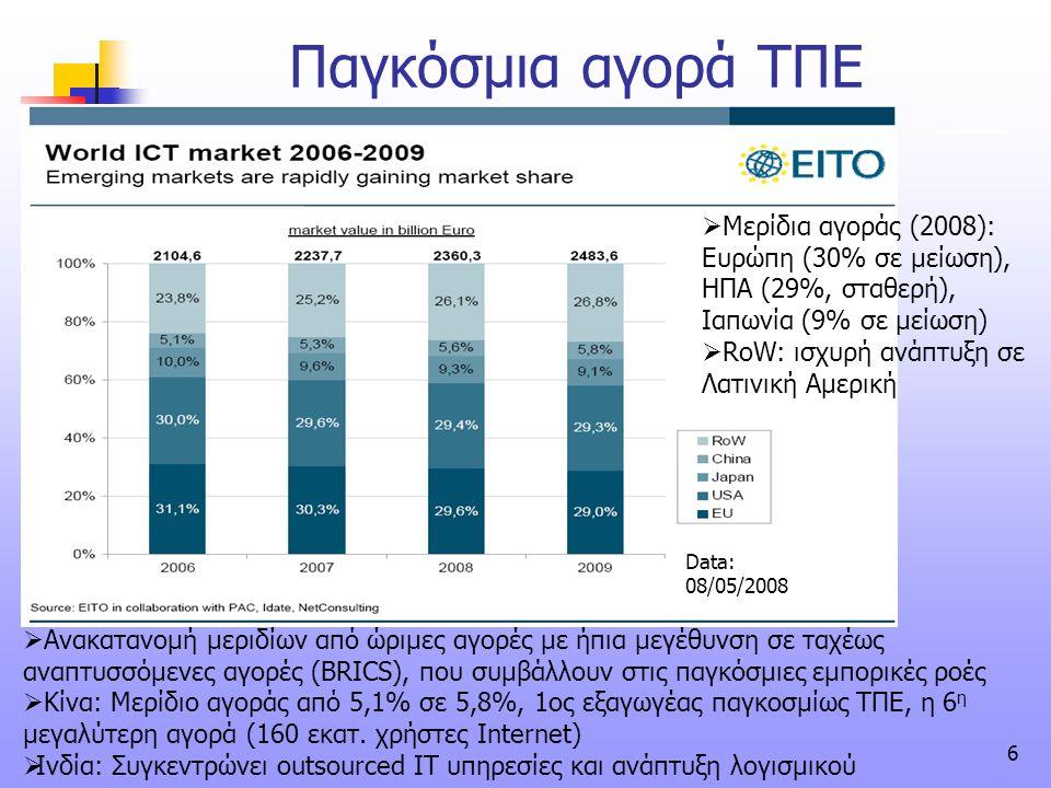 6 Παγκόσμια αγορά ΤΠΕ Data: 08/05/2008  Ανακατανομή μεριδίων από ώριμες αγορές με ήπια μεγέθυνση σε ταχέως αναπτυσσόμενες αγορές (BRICS), που συμβάλλ