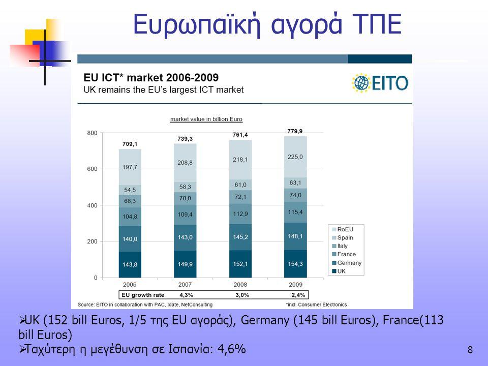 8 Ευρωπαϊκή αγορά ΤΠΕ  UK (152 bill Euros, 1/5 της EU αγοράς), Germany (145 bill Euros), France(113 bill Euros)  Ταχύτερη η μεγέθυνση σε Ισπανία: 4,