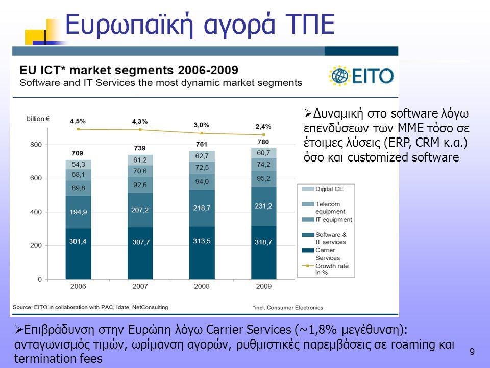 9 Ευρωπαϊκή αγορά ΤΠΕ  Επιβράδυνση στην Ευρώπη λόγω Carrier Services (~1,8% μεγέθυνση): ανταγωνισμός τιμών, ωρίμανση αγορών, ρυθμιστικές παρεμβάσεις