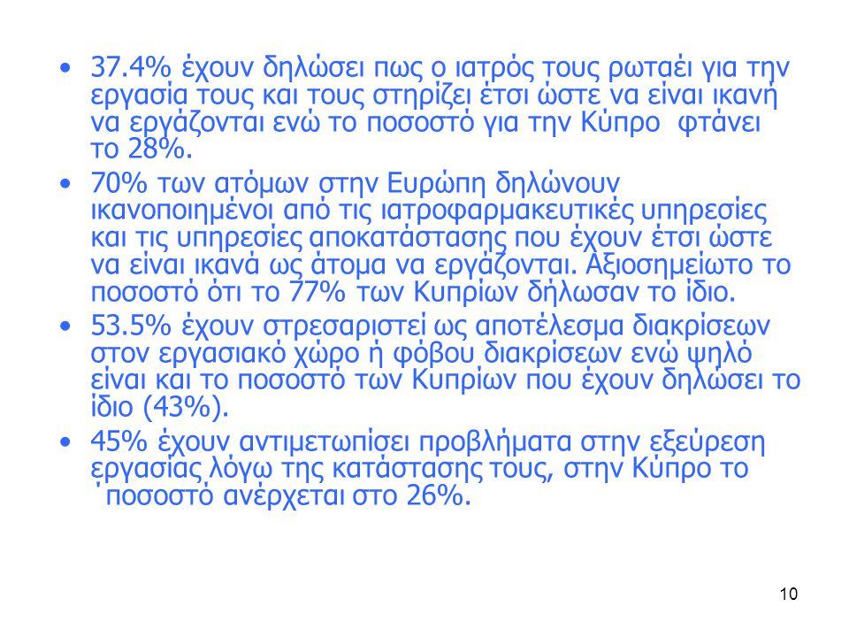 10 •37.4% έχουν δηλώσει πως ο ιατρός τους ρωταέι για την εργασία τους και τους στηρίζει έτσι ώστε να είναι ικανή να εργάζονται ενώ το ποσοστό για την Κύπρο φτάνει το 28%.