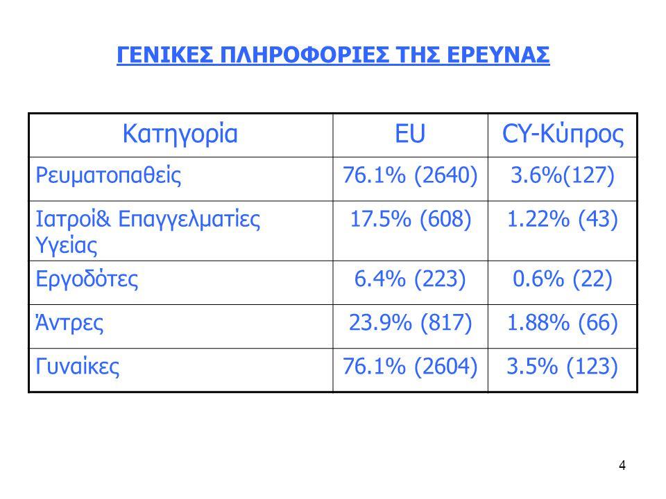 4 ΓΕΝΙΚΕΣ ΠΛΗΡΟΦΟΡΙΕΣ ΤΗΣ ΕΡΕΥΝΑΣ ΚατηγορίαEUCY-Κύπρος Ρευματοπαθείς76.1% (2640)3.6%(127) Ιατροί& Επαγγελματίες Υγείας 17.5% (608)1.22% (43) Εργοδότες6.4% (223)0.6% (22) Άντρες23.9% (817)1.88% (66) Γυναίκες76.1% (2604)3.5% (123)