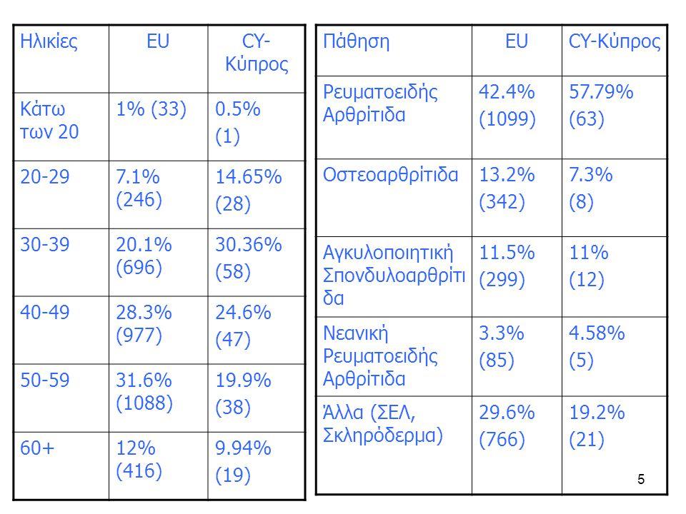 5 ΗλικίεςEUCY- Κύπρος Κάτω των 20 1% (33)0.5% (1) 20-297.1% (246) 14.65% (28) 30-3920.1% (696) 30.36% (58) 40-4928.3% (977) 24.6% (47) 50-5931.6% (1088) 19.9% (38) 60+12% (416) 9.94% (19) ΠάθησηEUCY-Κύπρος Ρευματοειδής Αρθρίτιδα 42.4% (1099) 57.79% (63) Οστεοαρθρίτιδα13.2% (342) 7.3% (8) Αγκυλοποιητική Σπονδυλοαρθρίτι δα 11.5% (299) 11% (12) Νεανική Ρευματοειδής Αρθρίτιδα 3.3% (85) 4.58% (5) Άλλα (ΣΕΛ, Σκληρόδερμα) 29.6% (766) 19.2% (21)
