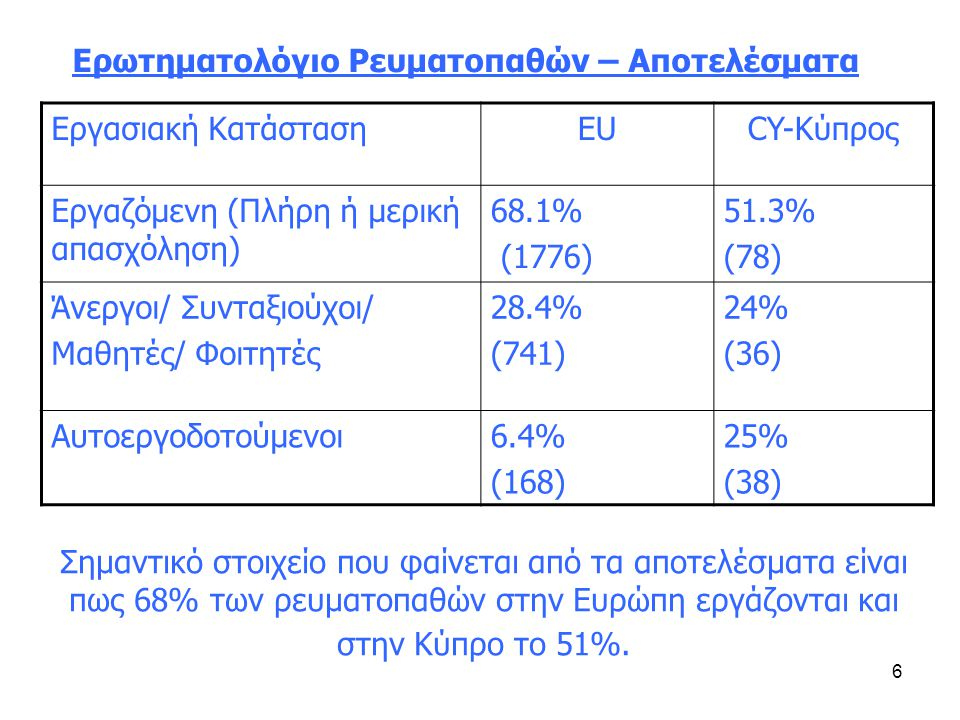 6 Σημαντικό στοιχείο που φαίνεται από τα αποτελέσματα είναι πως 68% των ρευματοπαθών στην Ευρώπη εργάζονται και στην Κύπρο το 51%.
