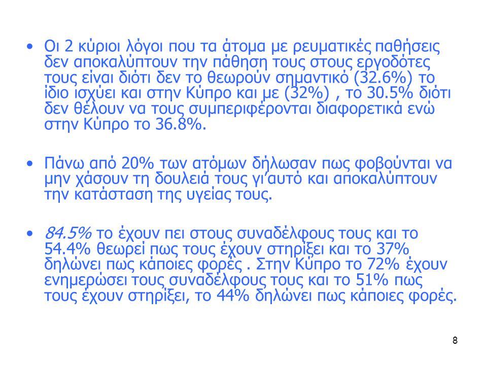 8 •Οι 2 κύριοι λόγοι που τα άτομα με ρευματικές παθήσεις δεν αποκαλύπτουν την πάθηση τους στους εργοδότες τους είναι διότι δεν το θεωρούν σημαντικό (32.6%) το ίδιο ισχύει και στην Κύπρο και με (32%), το 30.5% διότι δεν θέλουν να τους συμπεριφέρονται διαφορετικά ενώ στην Κύπρο το 36.8%.