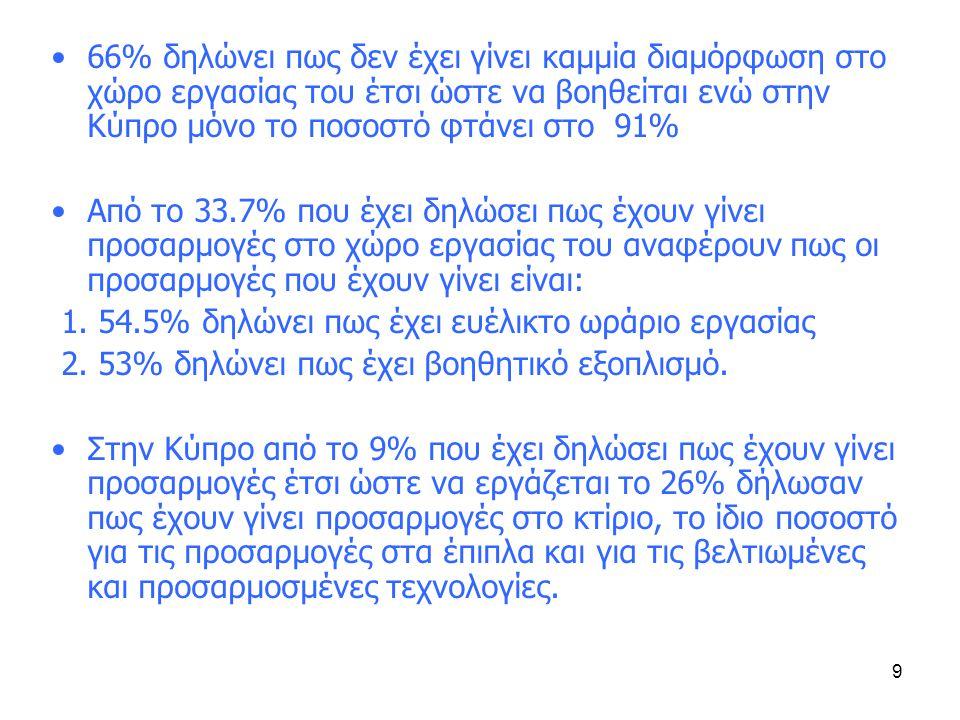 9 •66% δηλώνει πως δεν έχει γίνει καμμία διαμόρφωση στο χώρο εργασίας του έτσι ώστε να βοηθείται ενώ στην Κύπρο μόνο το ποσοστό φτάνει στο 91% •Από το 33.7% που έχει δηλώσει πως έχουν γίνει προσαρμογές στο χώρο εργασίας του αναφέρουν πως οι προσαρμογές που έχουν γίνει είναι: 1.
