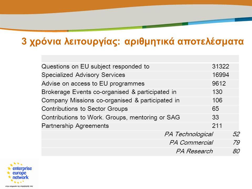 3 χρόνια λειτουργίας: αριθμητικά αποτελέσματα Questions on EU subject responded to31322 Specialized Advisory Services16994 Advise on access to EU prog
