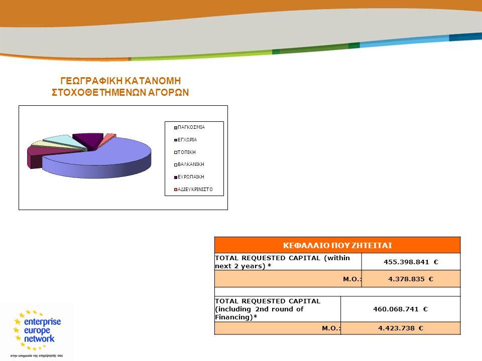 ΓΕΩΓΡΑΦΙΚΗ ΚΑΤΑΝΟΜΗ ΣΤΟΧΟΘΕΤΗΜΕΝΩΝ ΑΓΟΡΩΝ ΚΕΦΑΛΑΙΟ ΠΟΥ ΖΗΤΕΙΤΑΙ TOTAL REQUESTED CAPITAL (within next 2 years) * 455.398.841 € Μ.Ο.:4.378.835 € TOTAL R