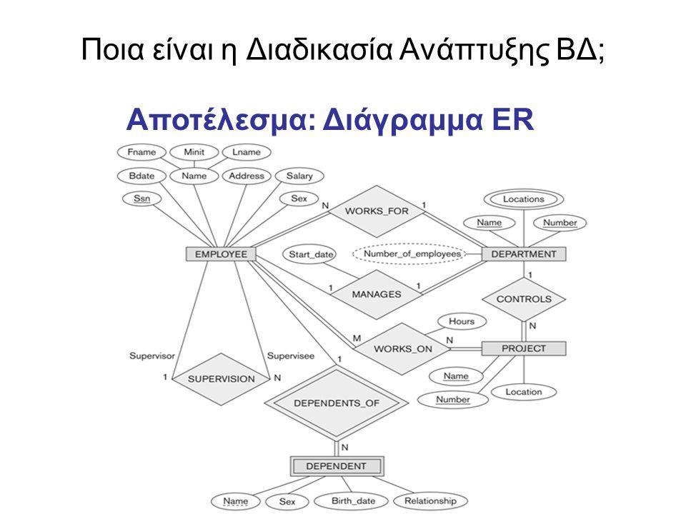 Ποια είναι η Διαδικασία Ανάπτυξης ΒΔ; Αποτέλεσμα: Διάγραμμα ER