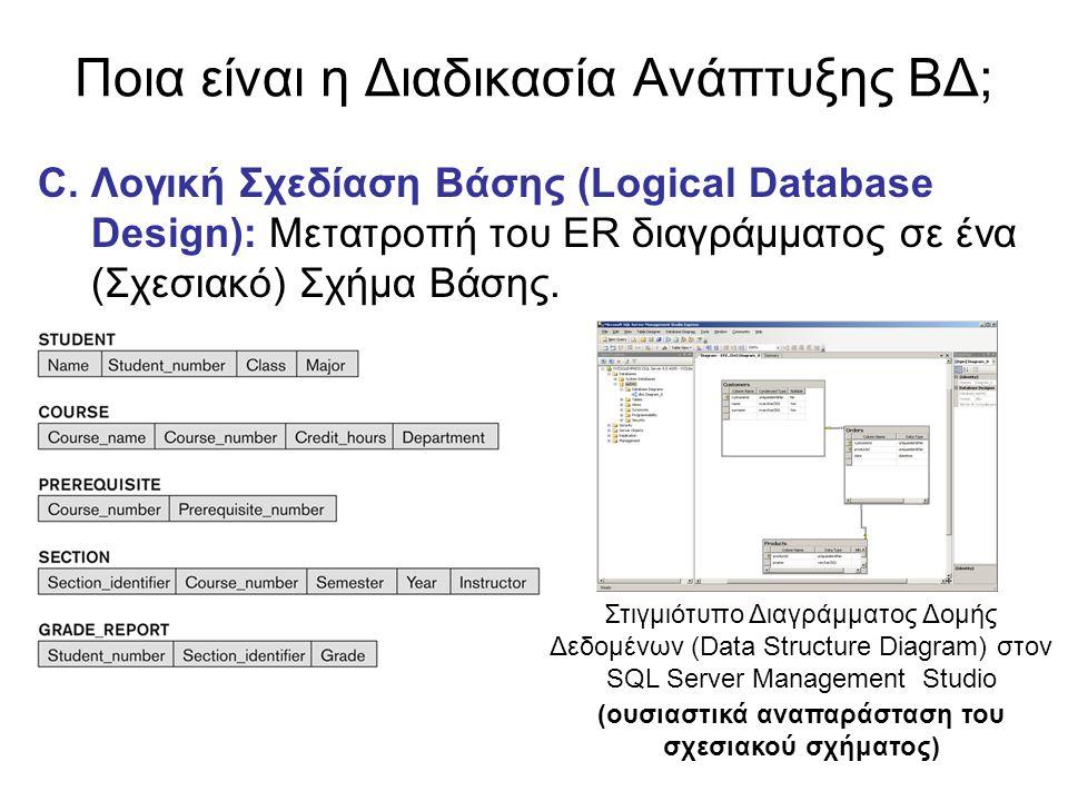 Ποια είναι η Διαδικασία Ανάπτυξης ΒΔ; C.Λογική Σχεδίαση Βάσης (Logical Database Design): Μετατροπή του ER διαγράμματος σε ένα (Σχεσιακό) Σχήμα Βάσης.