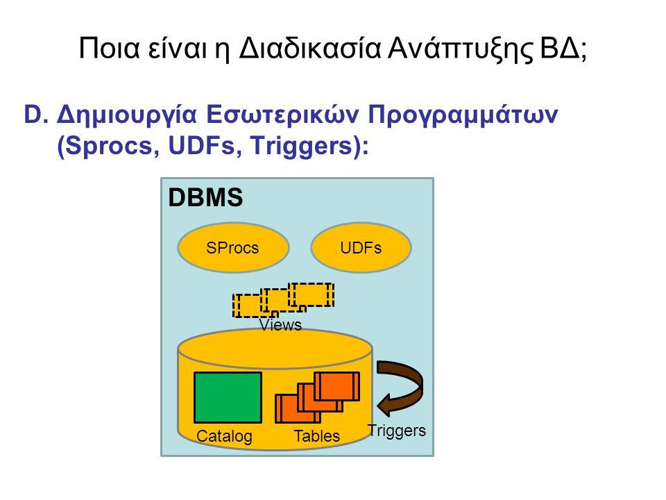 Ποια είναι η Διαδικασία Ανάπτυξης ΒΔ; D. Δημιουργία Εσωτερικών Προγραμμάτων (Sprocs, UDFs, Triggers): DBMS CatalogTables SProcsUDFs Triggers Views
