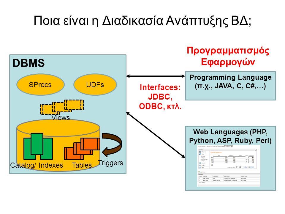 Ποια είναι η Διαδικασία Ανάπτυξης ΒΔ; DBMS Programming Language (π.χ., JAVA, C, C#,…) Catalog/ IndexesTables SProcsUDFs Interfaces: JDBC, ODBC, κτλ. T