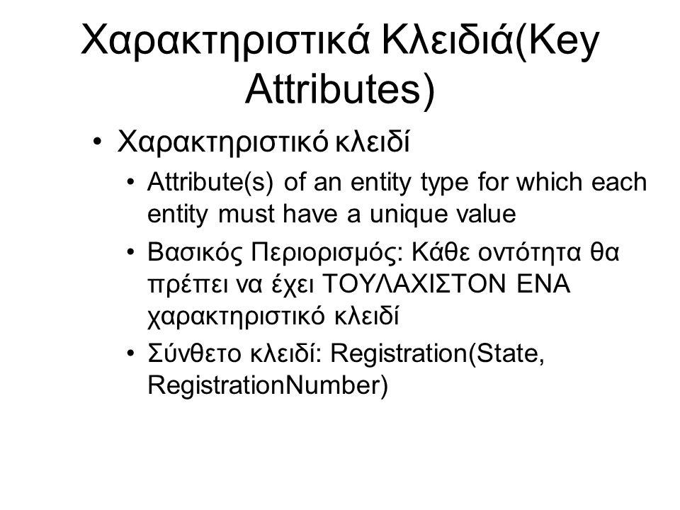 Χαρακτηριστικά Κλειδιά(Key Attributes) •Χαρακτηριστικό κλειδί •Attribute(s) of an entity type for which each entity must have a unique value •Βασικός