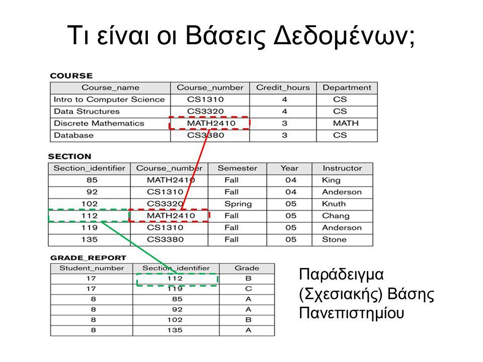 Τι είναι οι Βάσεις Δεδομένων; Παράδειγμα (Σχεσιακής) Βάσης Πανεπιστημίου