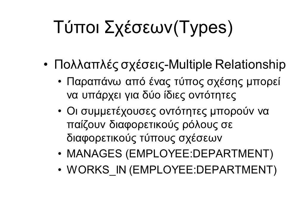 Τύποι Σχέσεων(Types) •Πολλαπλές σχέσεις-Multiple Relationships •Παραπάνω από ένας τύπος σχέσης μπορεί να υπάρχει για δύο ίδιες οντότητες •Οι συμμετέχο
