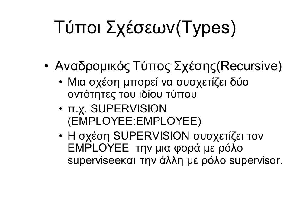 Τύποι Σχέσεων(Types) •Αναδρομικός Τύπος Σχέσης(Recursive) •Μια σχέση μπορεί να συσχετίζει δύο οντότητες του ιδίου τύπου •π.χ. SUPERVISION (EMPLOYEE:EM