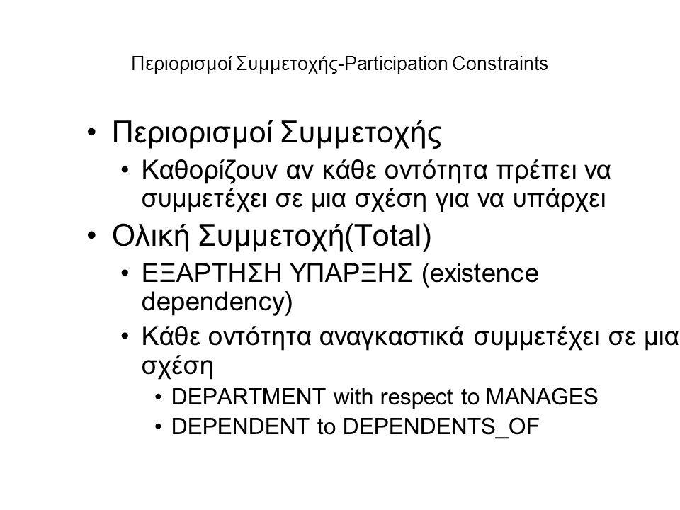 Περιορισμοί Συμμετοχής-Participation Constraints •Περιορισμοί Συμμετοχής •Καθορίζουν αν κάθε οντότητα πρέπει να συμμετέχει σε μια σχέση για να υπάρχει