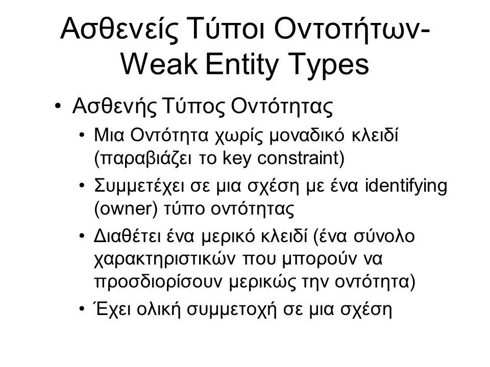 Ασθενείς Τύποι Οντοτήτων- Weak Entity Types •Ασθενής Τύπος Οντότητας •Μια Οντότητα χωρίς μοναδικό κλειδί (παραβιάζει το key constraint) •Συμμετέχει σε