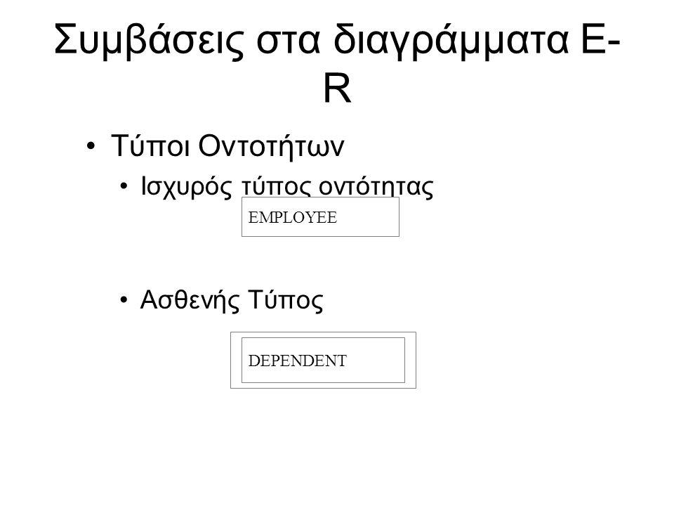 Συμβάσεις στα διαγράμματα E- R •Τύποι Οντοτήτων •Ισχυρός τύπος οντότητας •Ασθενής Τύπος DEPENDENT EMPLOYEE