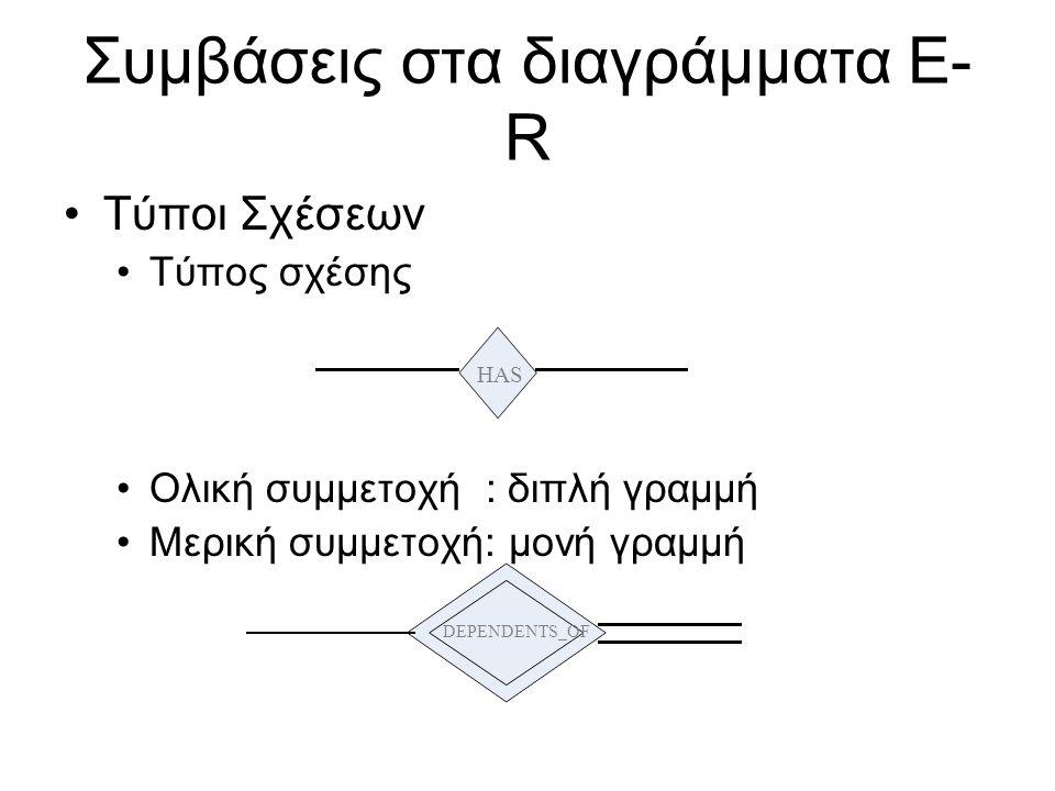Συμβάσεις στα διαγράμματα E- R •Τύποι Σχέσεων •Τύπος σχέσης •Ολική συμμετοχή : διπλή γραμμή •Μερική συμμετοχή: μονή γραμμή HAS DEPENDENTS_OF
