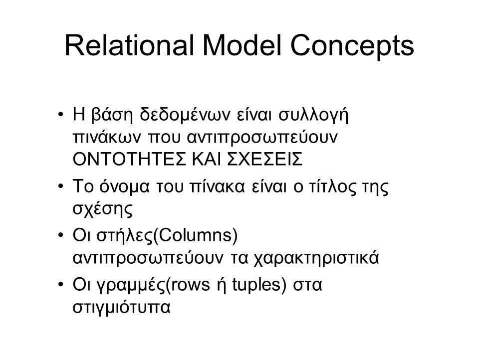 Relational Model Concepts •Η βάση δεδομένων είναι συλλογή πινάκων που αντιπροσωπεύουν ΟΝΤΟΤΗΤΕΣ ΚΑΙ ΣΧΕΣΕΙΣ •Το όνομα του πίνακα είναι ο τίτλος της σχ