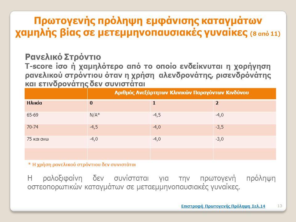 Αριθμός Ανεξάρτητων Κλινικών Παραγόντων Κινδύνου Ηλικία012 65-69Ν/Α*-4,5-4,0 70-74-4,5-4,0-3,5 75 και ανω-4,0 -3,0 * Η χρήση ρανελικού στρόντιου δεν σ