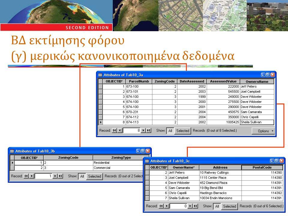 ΒΔ εκτίμησης φόρου (γ) μερικώς κανονικοποιημένα δεδομένα