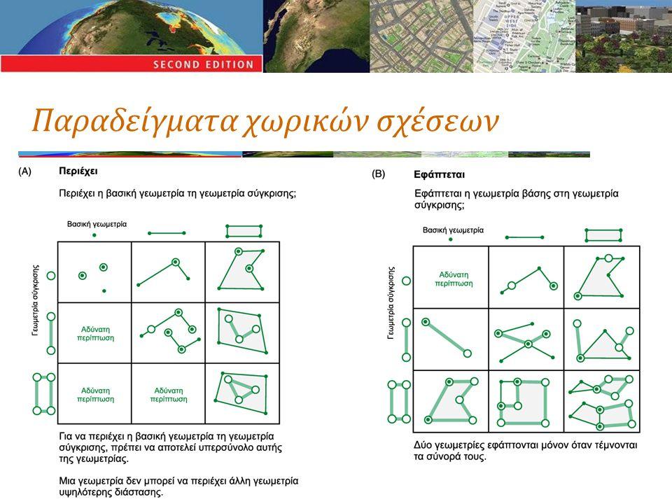 Παραδείγματα χωρικών σχέσεων