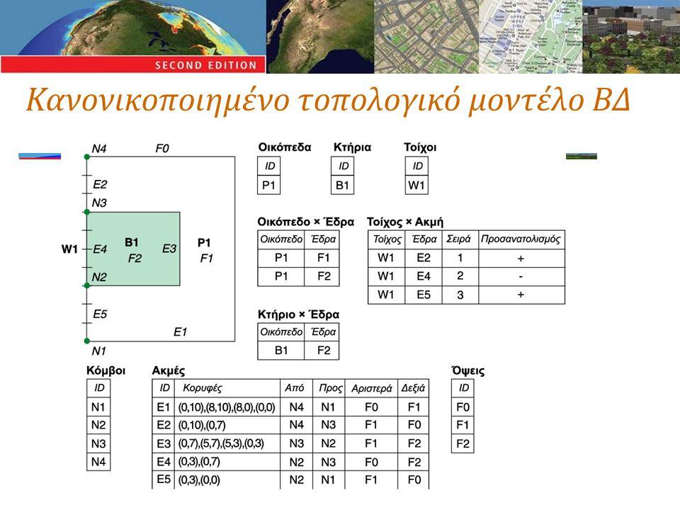 Κανονικοποιημένο τοπολογικό μοντέλο ΒΔ